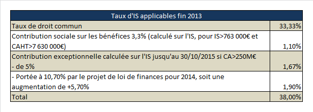 OSLL.Taux IS applicables fin 2013